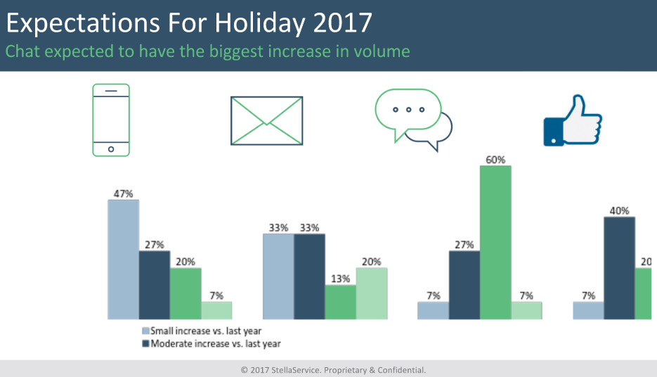Expectations for Customer Service During the 2017 Holiday Season